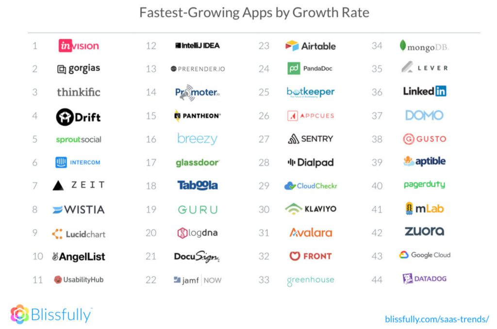 fastest growing apps by growth rate