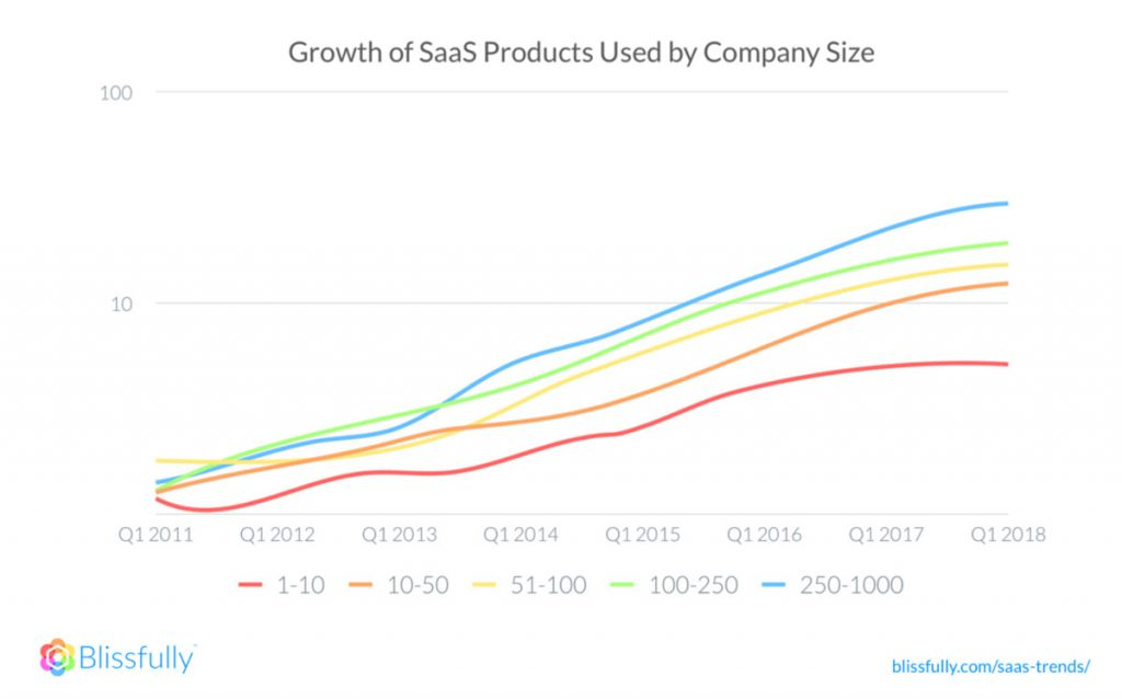 growth of saas products used by company size