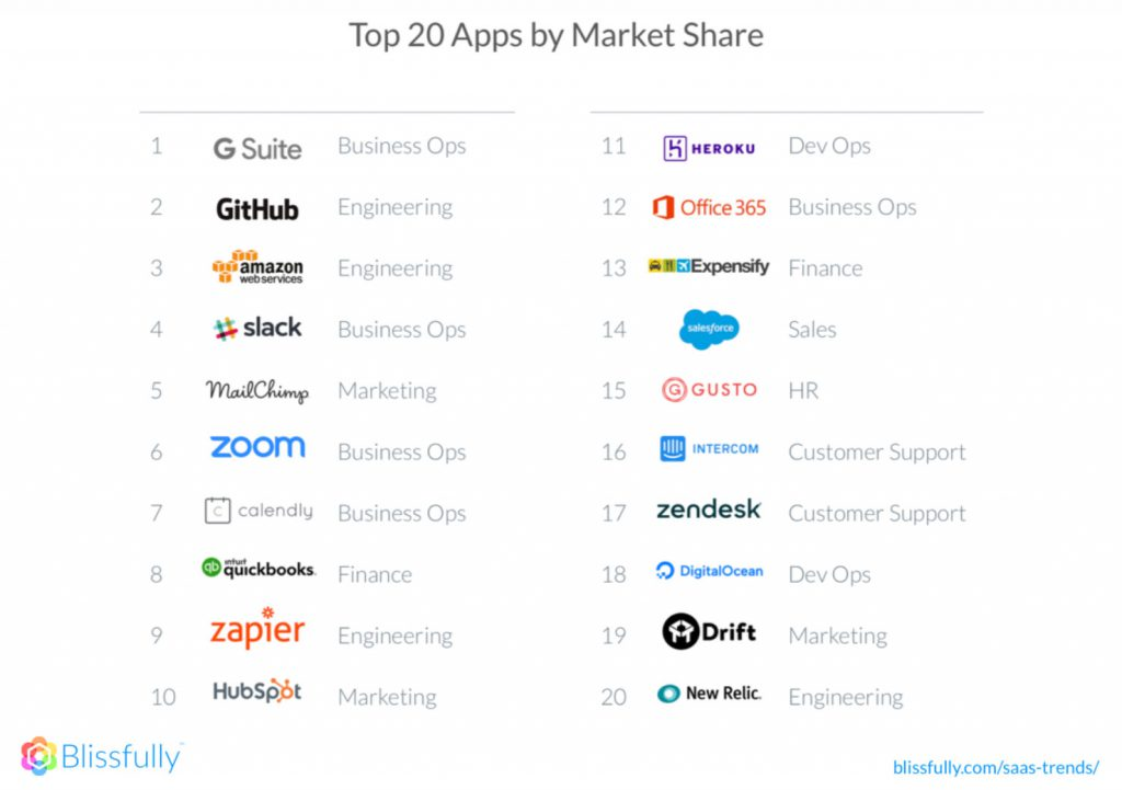 top 20 apps by market share