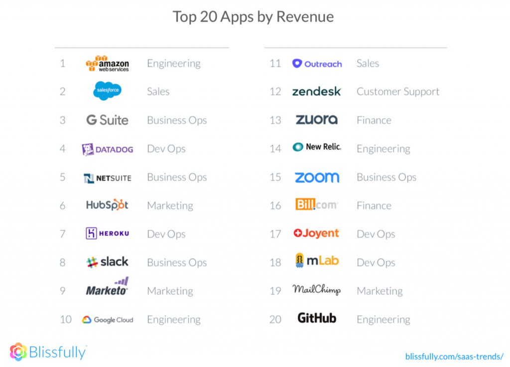 top 20 apps by revenue