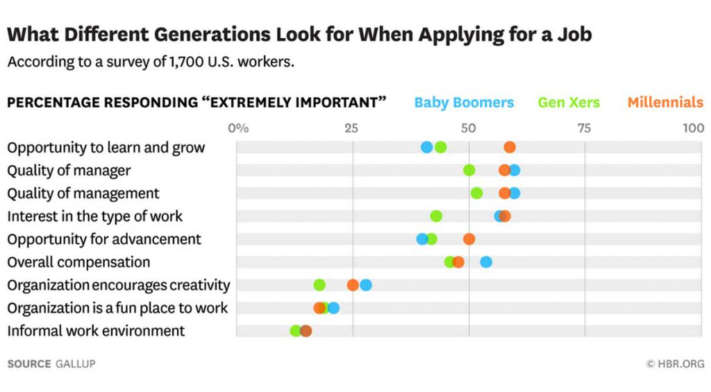 applying for a job by generations